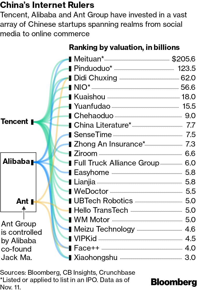 Tencent et Alibaba possèdent des participations un peu partout