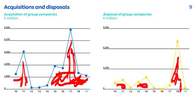 Unilever's acquisitions vs. disposals - Unilever charts