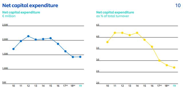 Unilever's capex - Unilever charts