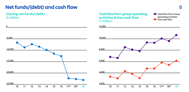 Unilever debt and free cash flows - Unilever charts