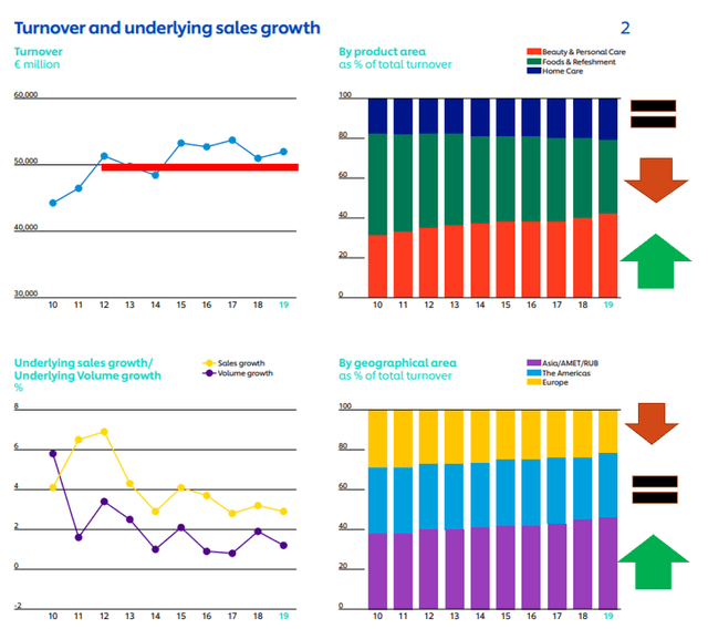 Unilever business overview – Unilever charts