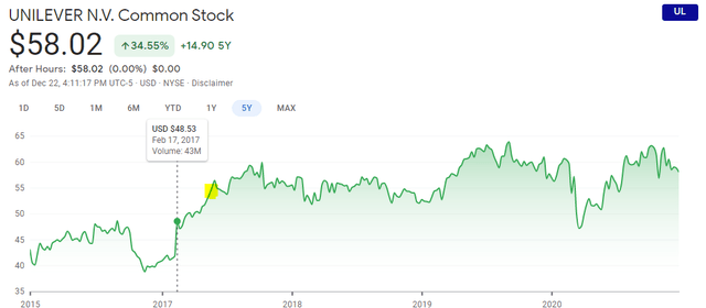 Unilever stock price forecast