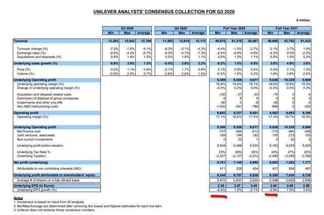 Unilever's analysts' estimates are positive – Source: Unilever