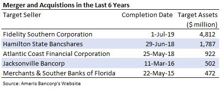 Actividad de fusiones y adquisiciones de Ameris Bancorp