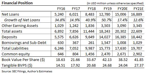 Pronóstico del balance general de Ameris Bancorp
