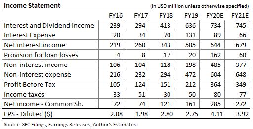 Pronóstico de ingresos de Ameris Bancorp