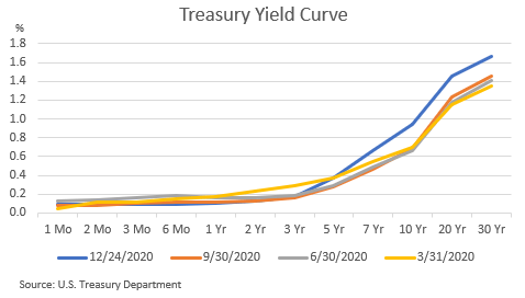 First Internet Bancorp Yield Curve