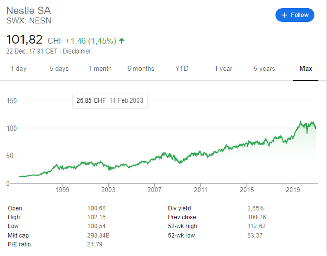Nestle stock historical chart