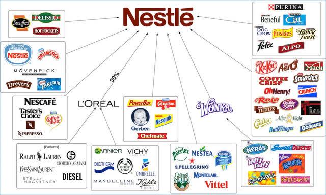 Nestle's brands – Source: Google