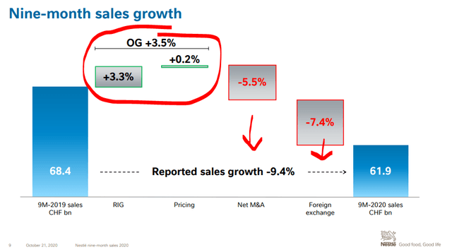 Nestle's revenue decline – Source: Nestle Q3 2020 Investor Presentation