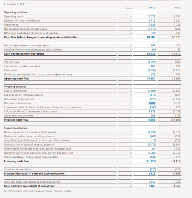 Nestle cash flows statement – Source: Nestle Annual Report