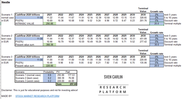Nestle intrinsic value calculation – Source: Sven Carlin (downloadable template with examples)