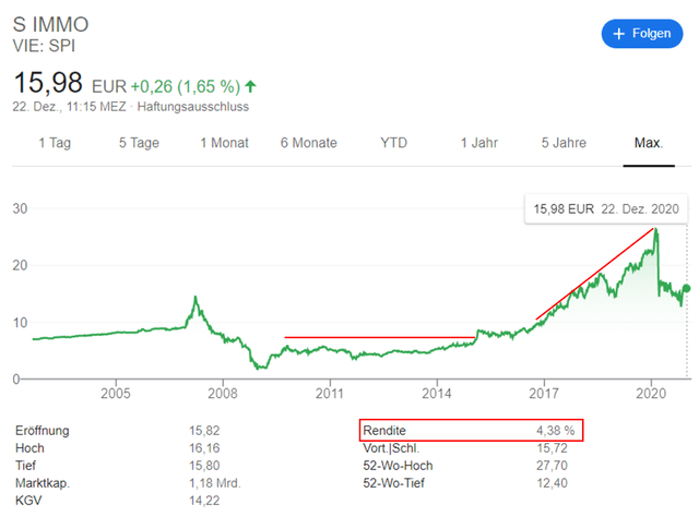 S Immo stock price historical chart – Source: Google
