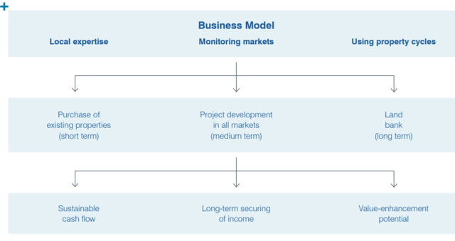 Business model overview – Source: annual report 2019