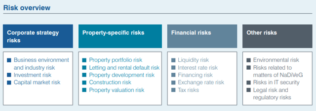 Risk overview – Source: annual report 2019