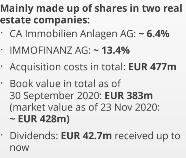 Other investments of S Immo – Source: Q3 2020 presentation