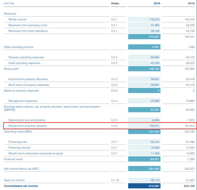Income statement - Source: annual report 2019