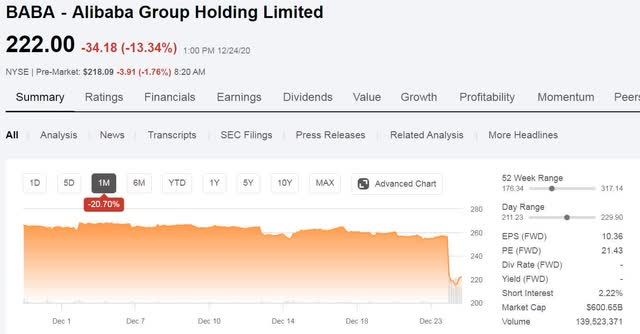 Alibaba Don T Try To Catch A Politically Falling Knife Nyse Baba Seeking Alpha Alibaba stock is under fire. alibaba don t try to catch a politically falling knife nyse baba seeking alpha