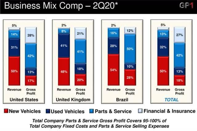 GPI Business mix