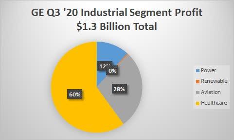 General Eletric Q3 2020 segment profit. Source: Shock Exchange