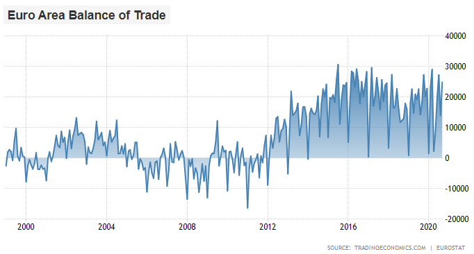 Euro Area Trade Surplus
