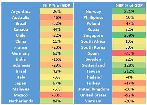 Dollar Crisis NIIP Countries