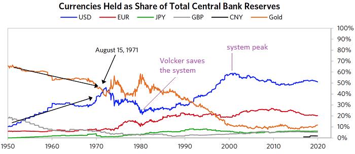 Petrodollar System Peak