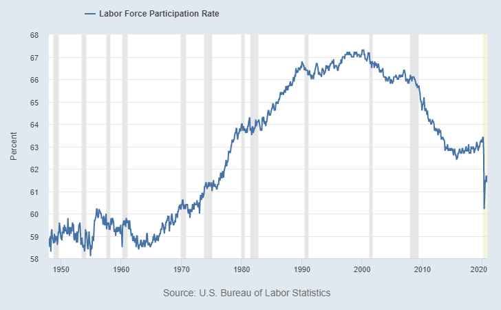 Dollar Crisis US Labor Force Participation