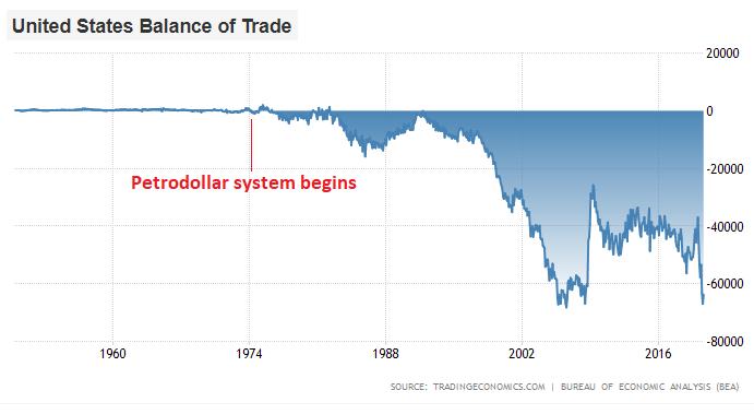 Dollar Crisis US Trade Balance