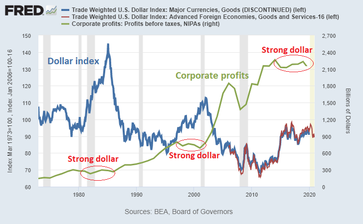 Dollar Index vs Corporate Profits