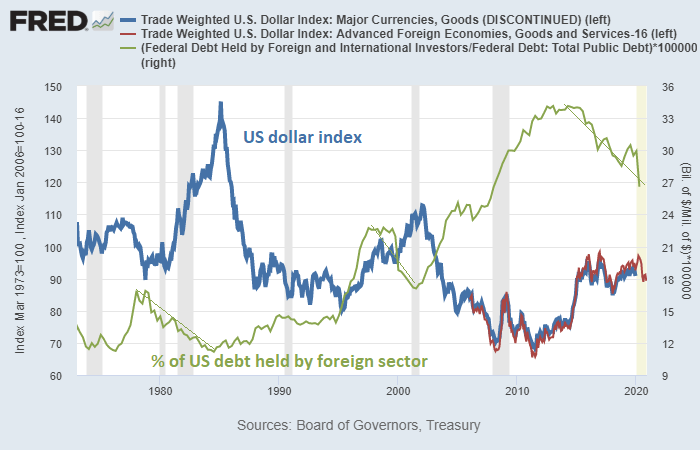 Dollar Index vs Foreign Treasury Holdings