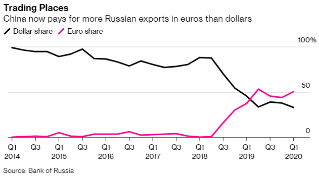 Dollar Share Russia China