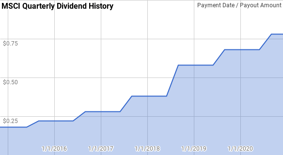 MSCI Dividend History