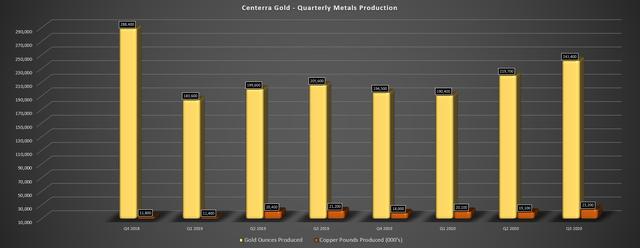 centerra gold production