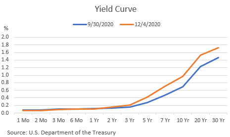 South State Yield Curve