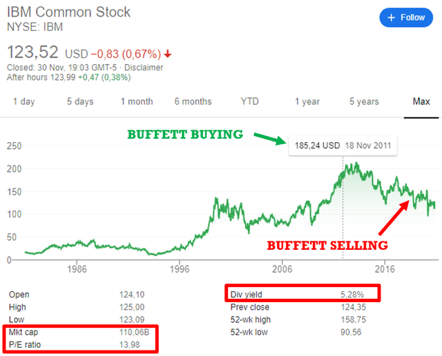 IBM stock price historical chart