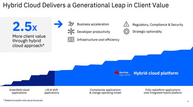 IBM hybrid cloud - Source: IBM investor relations