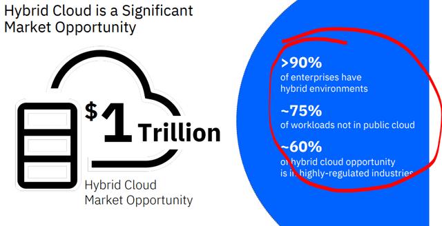 Hybrid cloud market opportunity - Source: IBM investor relations