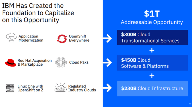 Red Hat acquisition - Source: IBM investor relations