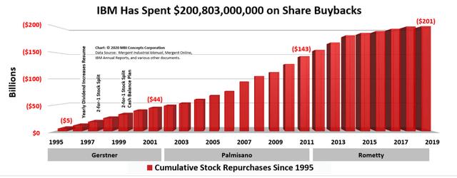 IBM stock buybacks – Source: MBI Concepts Corporation