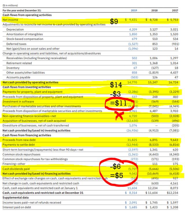 IBM cash flow statement – Source: Annual report
