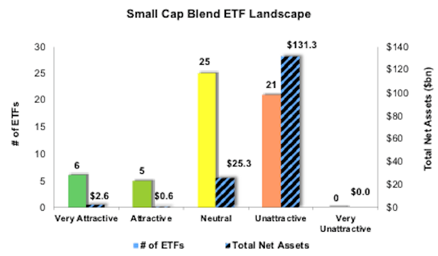 Best And Worst Q4 2020: Small Cap Blend ETFs And Mutual ...