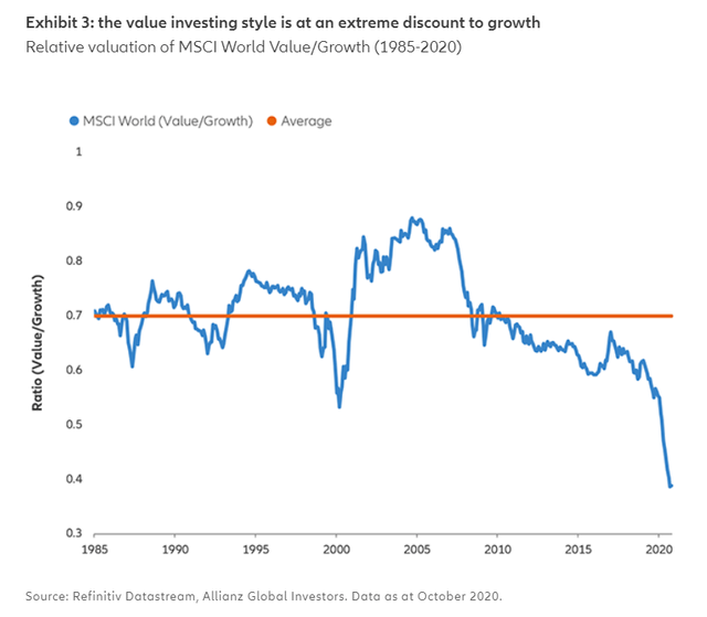MSCI World Value/Growth shows value at an extreme discount