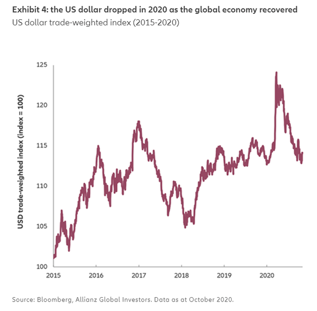 US dollar trade-weighted index shows steep 2020 drop as economy recovered