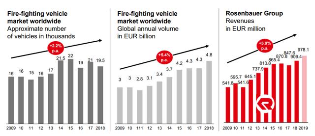 World firefighting vehicle market - Q3 report 2020