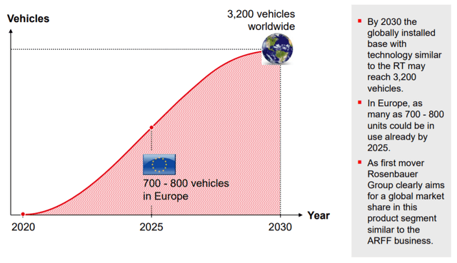 The market potential for hybrid fire trucks - Source:Q3 report 2020