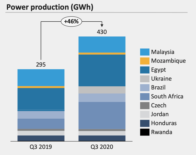 Scatec Solar production