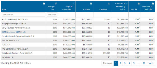 Private Equity Program Fund Performance Review as at June 30 2019