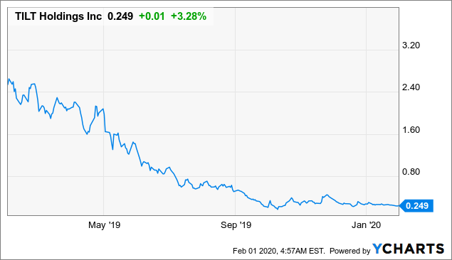Tilt holdings stock ipo