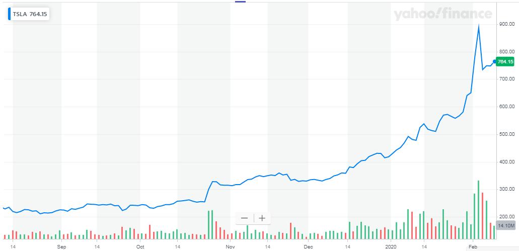 Tesla: No Excuses Now - Tesla, Inc. (NASDAQ:TSLA) | Seeking Alpha